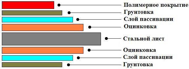 Структура листа